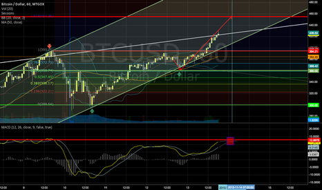BTCUSD: Bitcoin - still room to rise