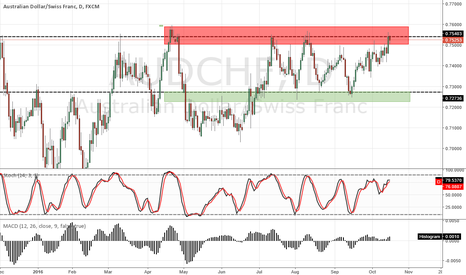 AUDCHF: AUD/CHF D1 SELL