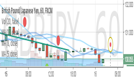 GBPJPY: MoM Low with chance for Longing gbpjpy