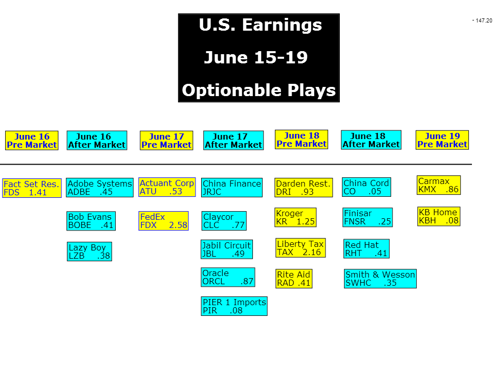 U.S. Earnings June 15-19 Optionable Trades