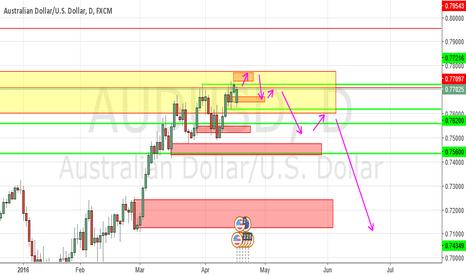 AUDUSD: AUD USD drop lower