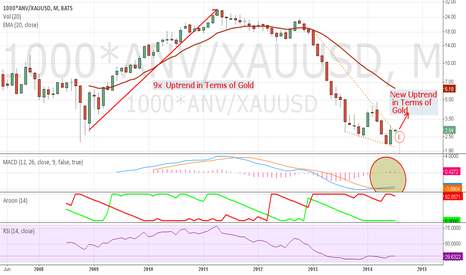 1000*ANV/XAUUSD: ANVPriced in terms of gold