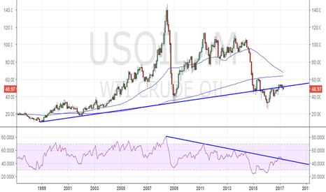 USOIL: WTI Oil looks super bearish, watch for a break below $46.85