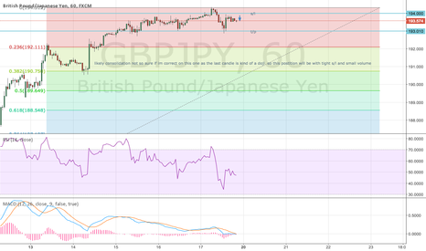 GBPJPY: Not sure whats gonna happen hear ... ive risked a short