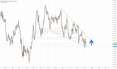 GBPUSD: GBPUSD long position to 1.50112