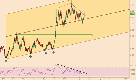 COPPER: Copper; Bullish Trend To Continue