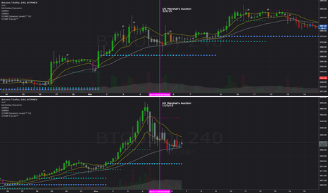 BTCUSD: BTC Marshal's Auction Comparison