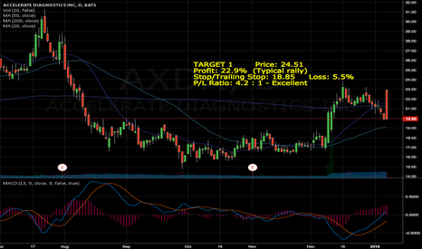AXDX: TARGET 1        Price: 24.51    Profit: 22.9%  (Typical rally) S