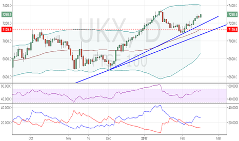 UKX: FTSE 100 outlook