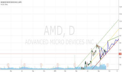 AMD: AMD Holiday Hustle