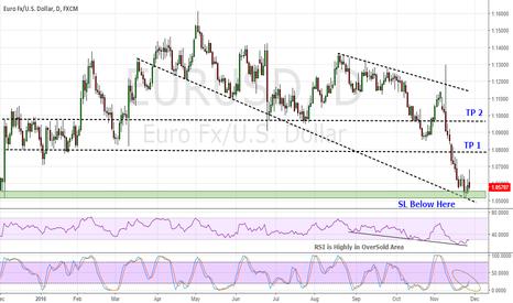 EURUSD: EUR/USD V.Good to Go Long on dips