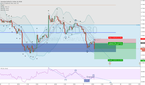 AUDUSD: 5th wave of a bullish elliott wave