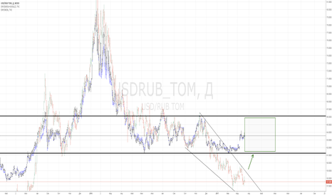 USDRUB_TOM: USDRUB_tom vs. DXY/UKOIL