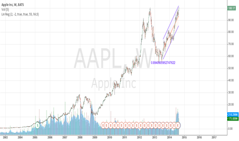 AAPL: AAPL double top on heavy volume..hmm..