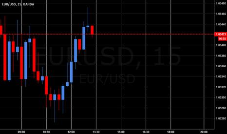 EURUSD: one of 14 cs patterns