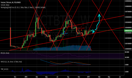 FCTBTC: Factom - Potential Impending 3mth Breakout on Weekly
