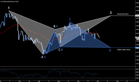 EURNZD: EUR.NZD - Long & Short Opportunities
