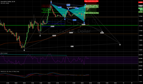 EURUSD: Bearish 5/15min Cypher