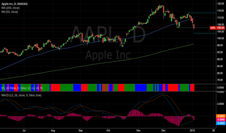 AAPL: APPL Bullish Divergence on Daily