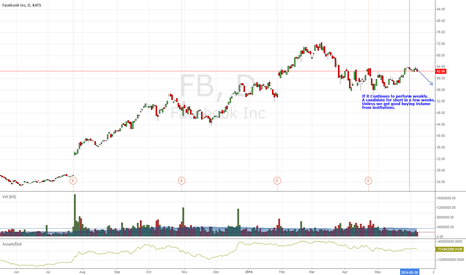 FB: FB - A Candidate for Short