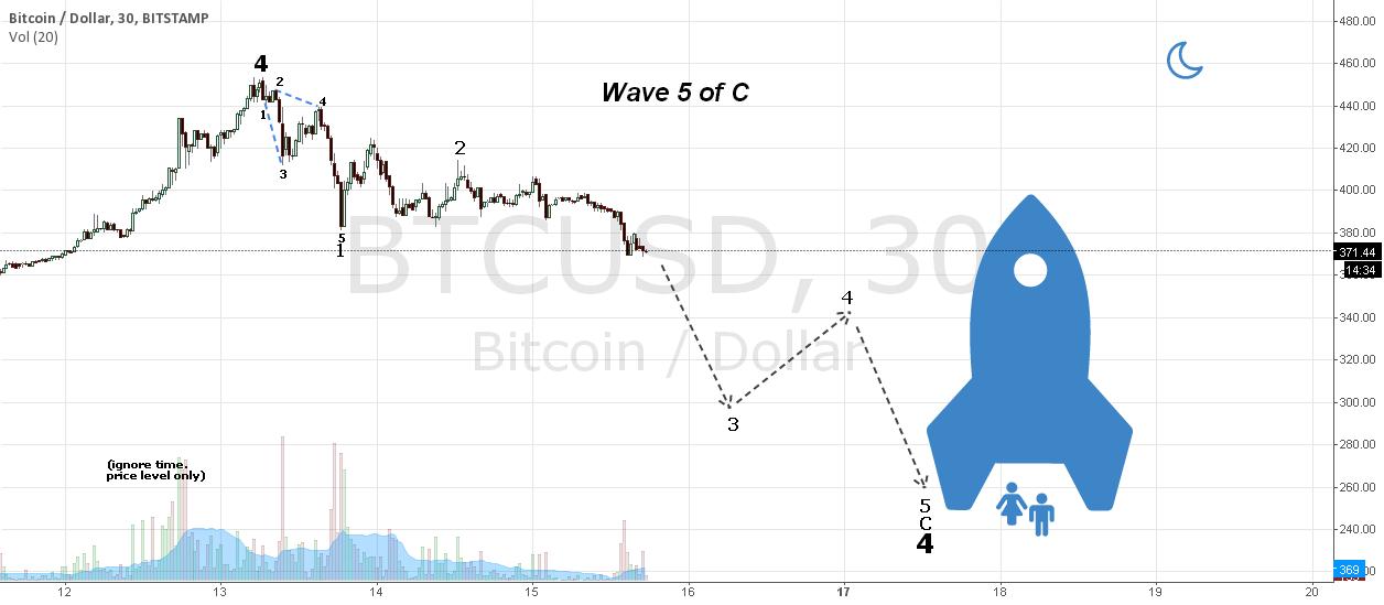 Wave 5 of C update