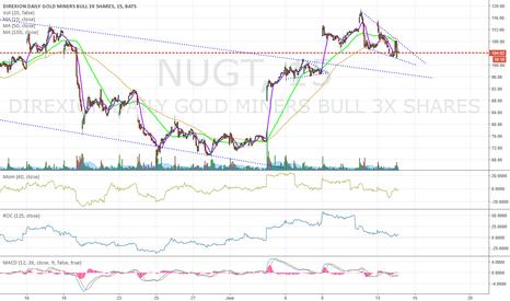 NUGT: Gold Bullish
