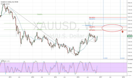 XAUUSD: Heading to End-Of-Wave E target area