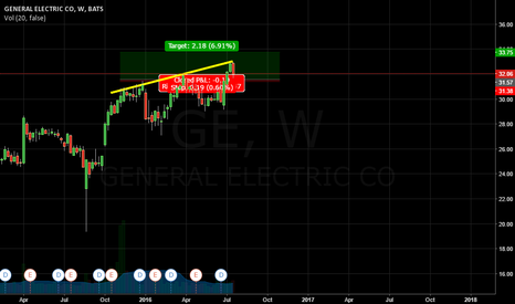 GE: GENERAL ELECTRIC CO   LONG