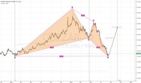 GBPZAR: GBPZAR, bullish Gartley/BAT, 16%~28% upside potential