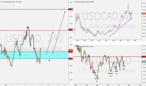 USDCAD: USDCAD ANALYSIS WEEK OF JULY 17, 2016