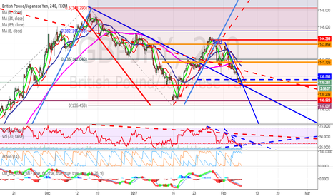 GBPJPY: GBPJPY long setup on price action RSI and MACD