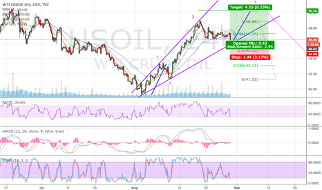 USOIL: Elliot Corrective Diagonal Broadening Wedge 4 to 5 LONG
