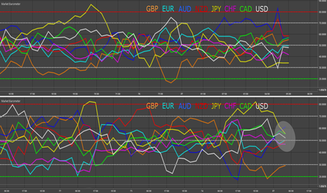 EURUSD: GBP & Sunday Open - Market Barometer Update