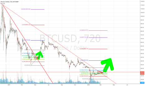 BTCUSD: And just when you thought consolidation was over... Surprise!