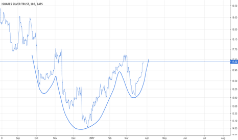 SLV: 03-28 Silver chart (by Got Goldies)