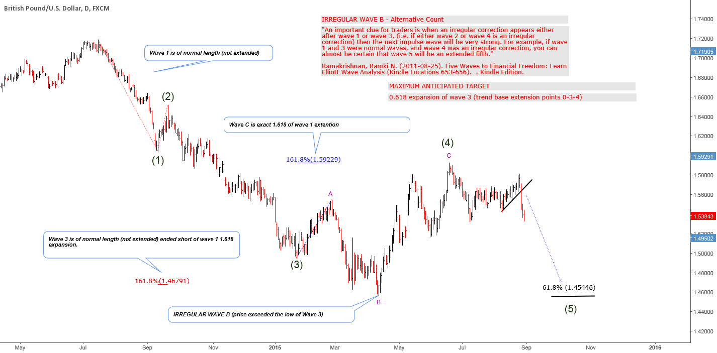 IRREGULAR WAVE B - POUND SHORT