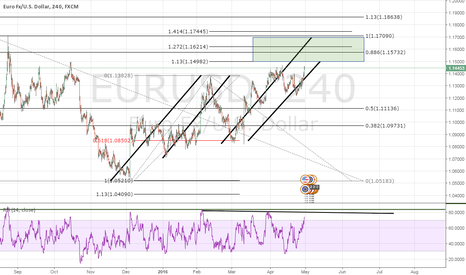 EURUSD: EURUSD - EXTENSION PRICE