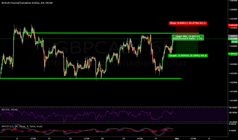 GBPCAD: Short on GBP/CAD