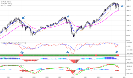 SPX500: Ominous signs for the S&P 500
