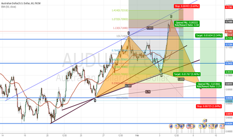 AUDUSD: AUDUSD on Cyper Pattern