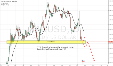 XAUUSD: XAU/USD, DAY CHART, NEUTRAL & SHORT (20-NOV-2016)