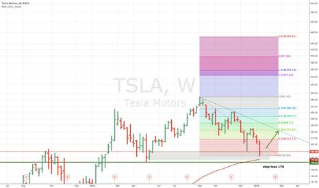 TSLA: #tsla #BUY / stop-loss 176 / target 225