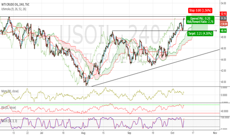 USOIL: Short OIL now !
