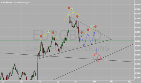 EURGBP: MY plan for  EURGBP