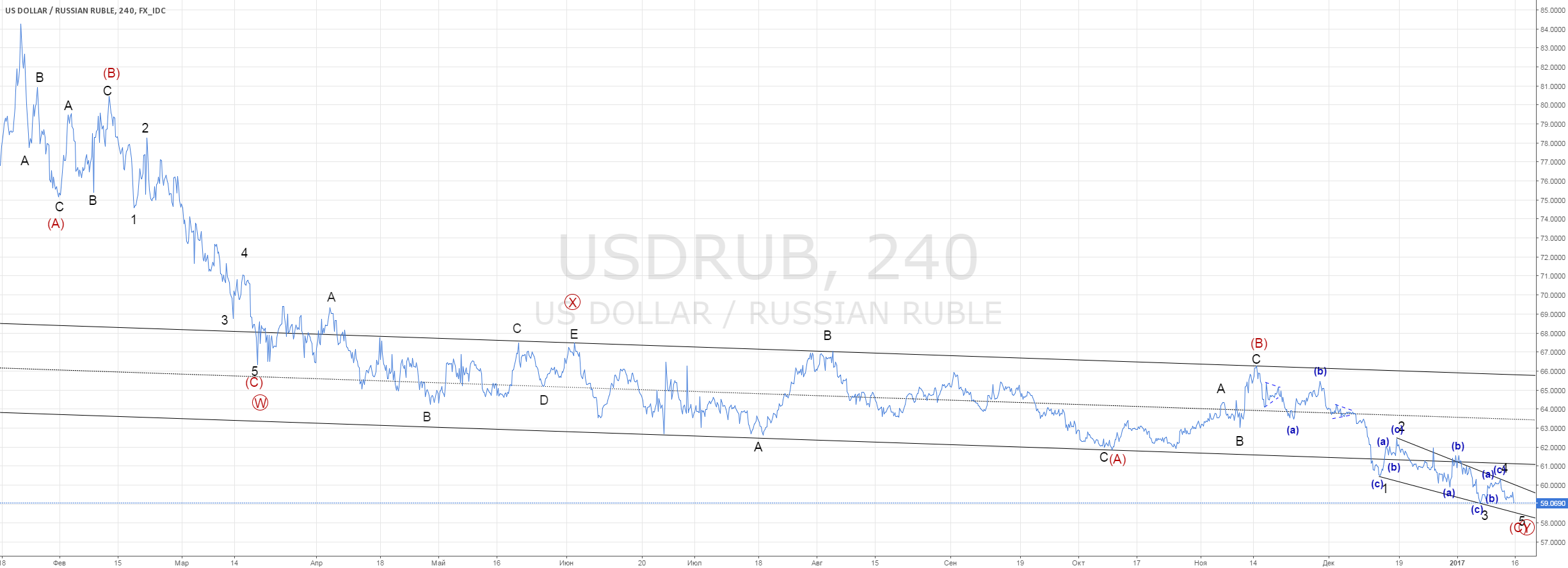USD/RUB. #разворотблизко