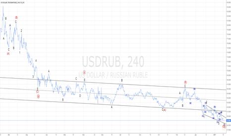 USDRUB: USD/RUB. #разворотблизко