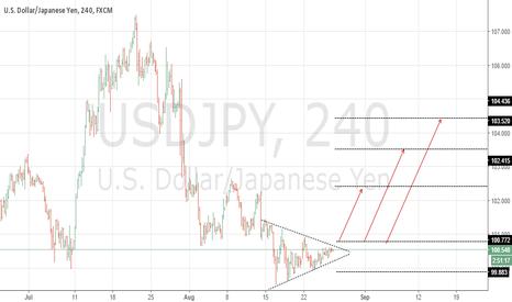 USDJPY: usdjpy price action bullish setup