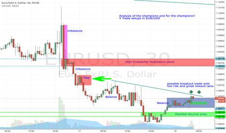 EURUSD: EUR/USD Day Trading Analysis