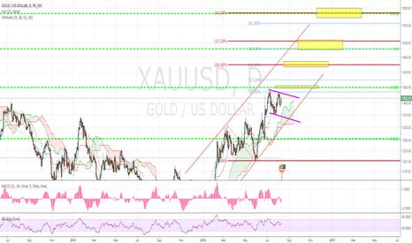 XAUUSD: GOLD Rush