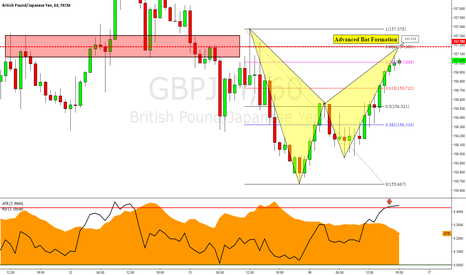 GBPJPY: GBPJPY: Advanced Bat Formation Near Completion
